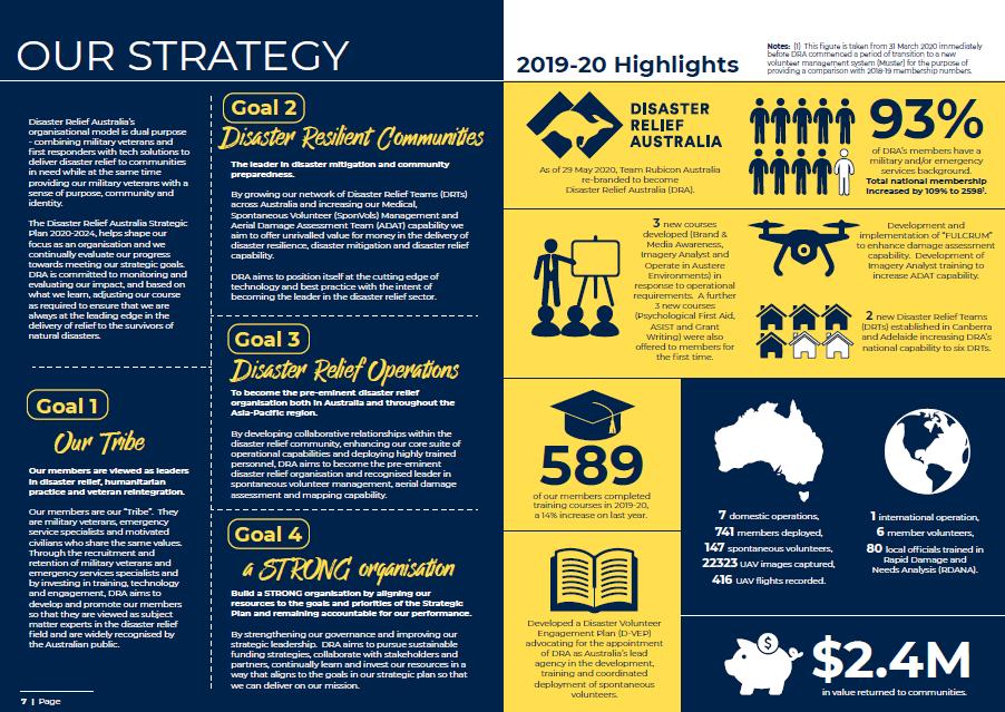dra annual report