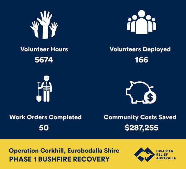 eurobodalla fire recovery statistics