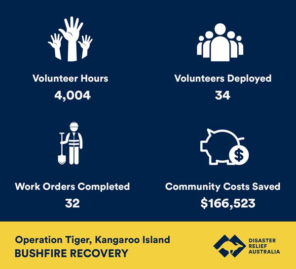 bushfire recovery kangaroo island