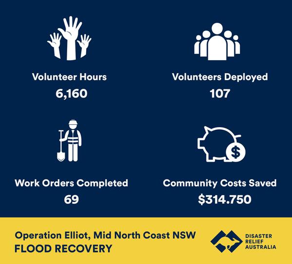 mid north coast flood recovery statistics