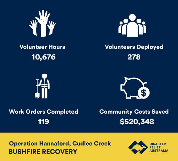 cudlee creek bushfire recovery statistics
